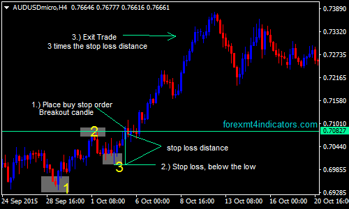 Pattern Indicators Free Download for MT4 and MT5