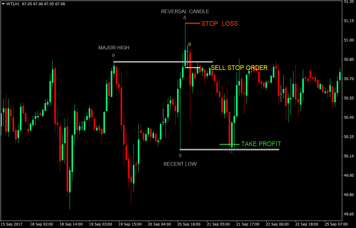 US Forex Brokers That Use MT4   Full List & Details