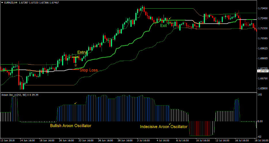 Aroon Quantile Bands Forex Trading Strategy 2