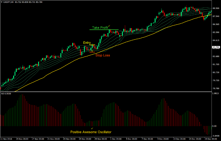 Awesome Bollinger Forex Trend Following Strategy 1