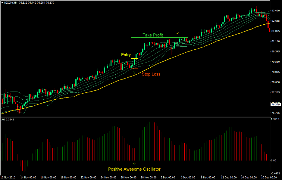Awesome Bollinger Forex Trend Following Strategy 2