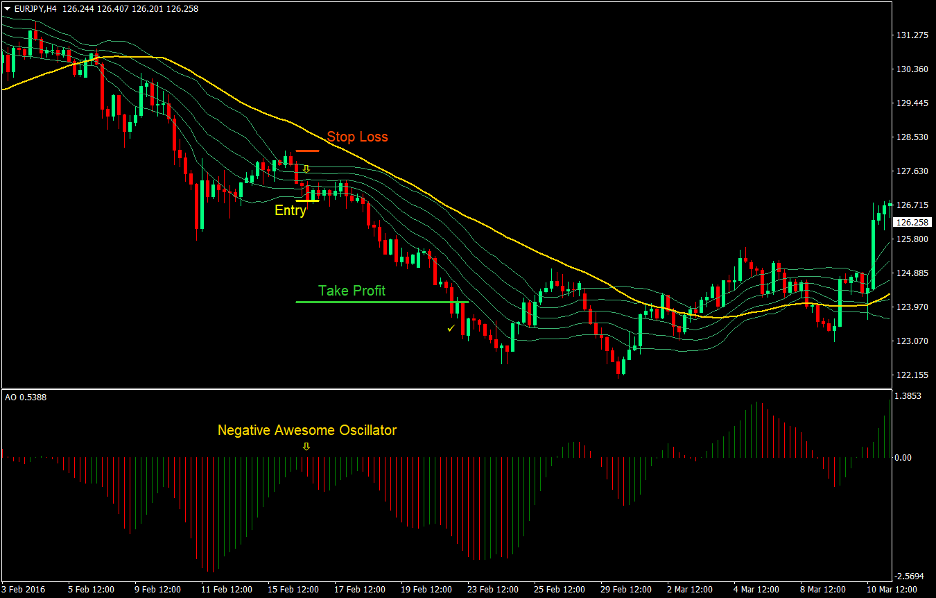 Awesome Bollinger Forex Trend Following Strategy 3