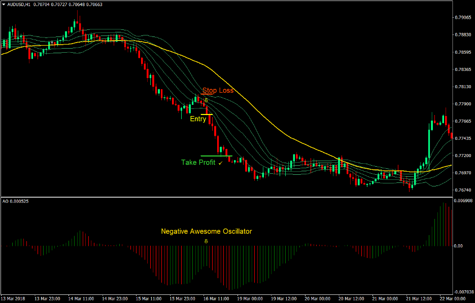 Awesome Bollinger Forex Trend Following Strategy 4