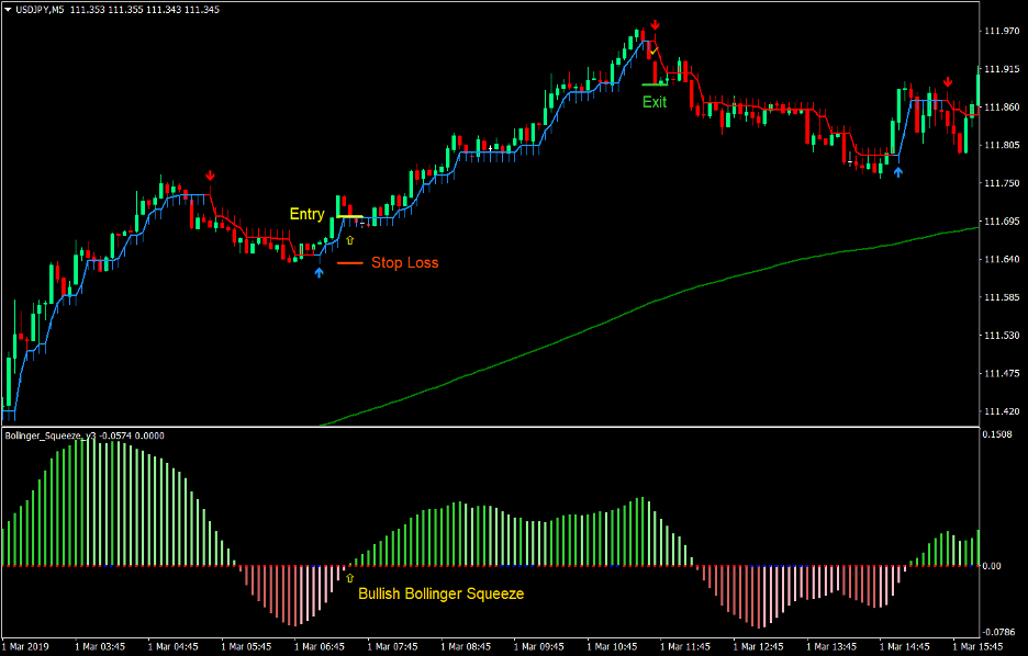 Bollinger Keltner Squeeze Forex Scalping Strategy 2