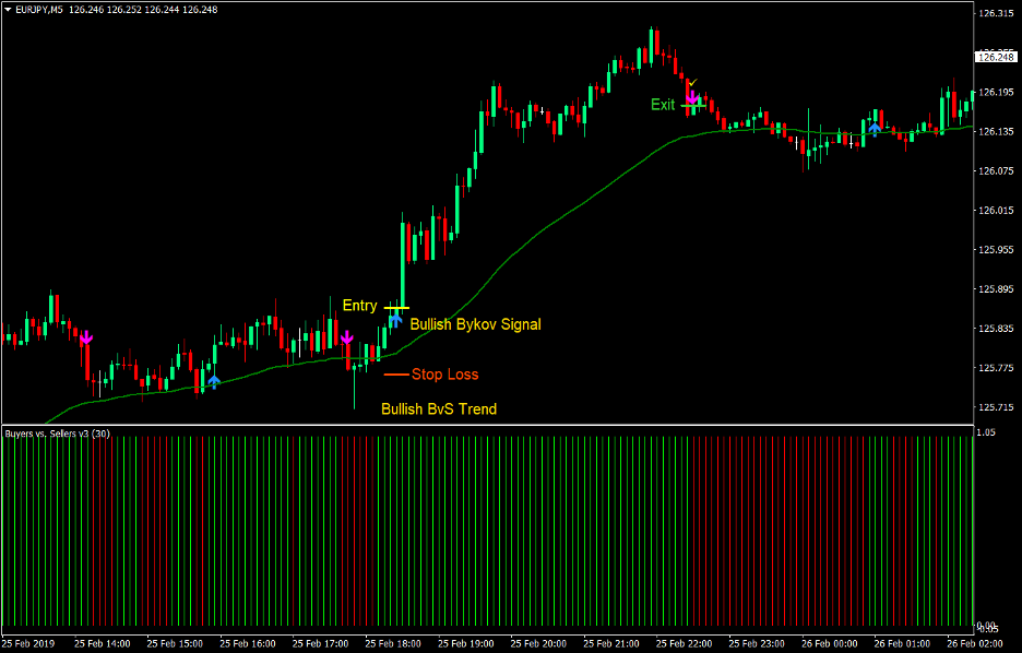 Bykov Signal Forex Scalping Strategy 2