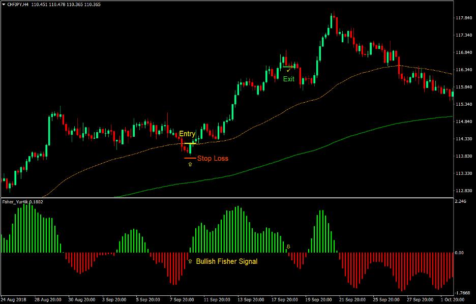 Fisher Optimum Forex Trend Following Strategy 1