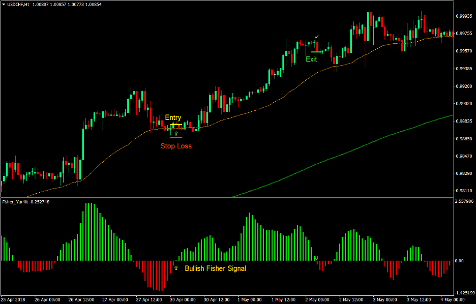 Fisher Optimum Forex Trend Following Strategy 2