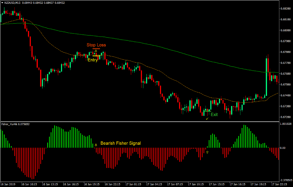 Fisher Optimum Forex Trend Following Strategy 4